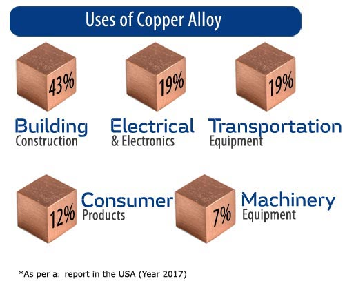 Uses of Copper Alloys